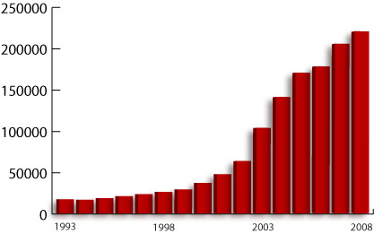 Number of US Bariatric Surgeries by Year